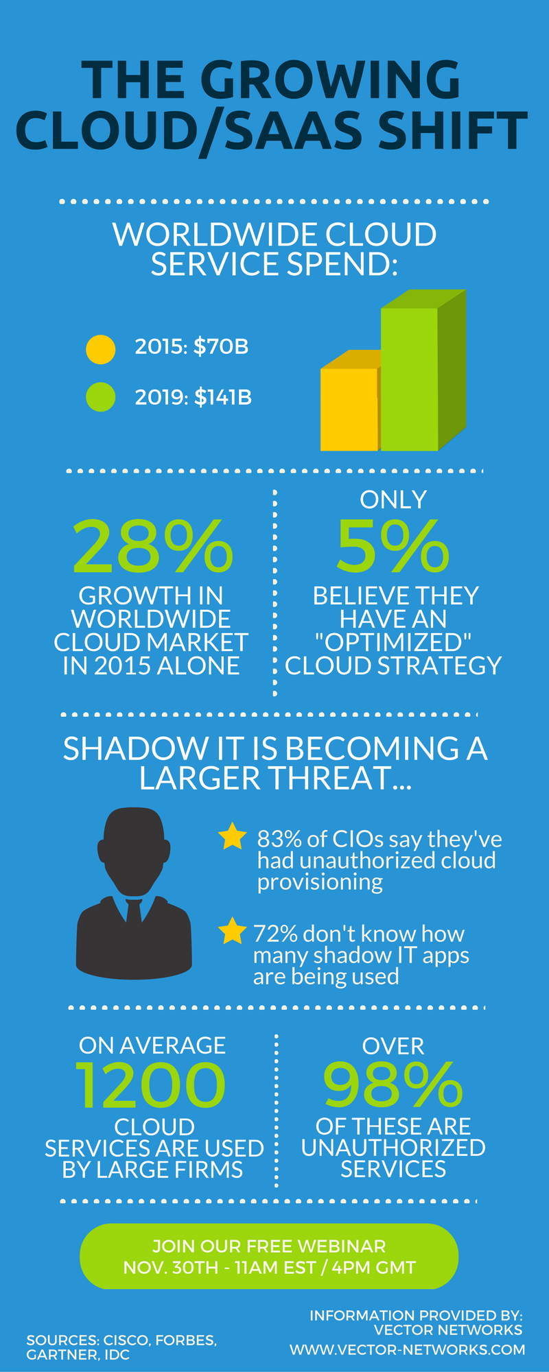 Cloud SaaS infographic